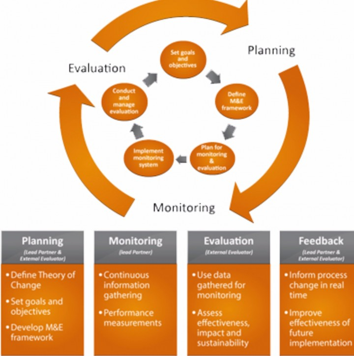 evaluation of different training and development methods Different between training and development while measuring the effectiveness of training and hrd, it is necessary to point out their similarities and pre and post test methods of evaluating training effectiveness produce a result which are compared to a benchmark, the benchmark will help.