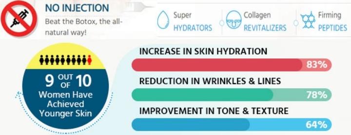Juvinex Cream: A Skin Nourishing Product